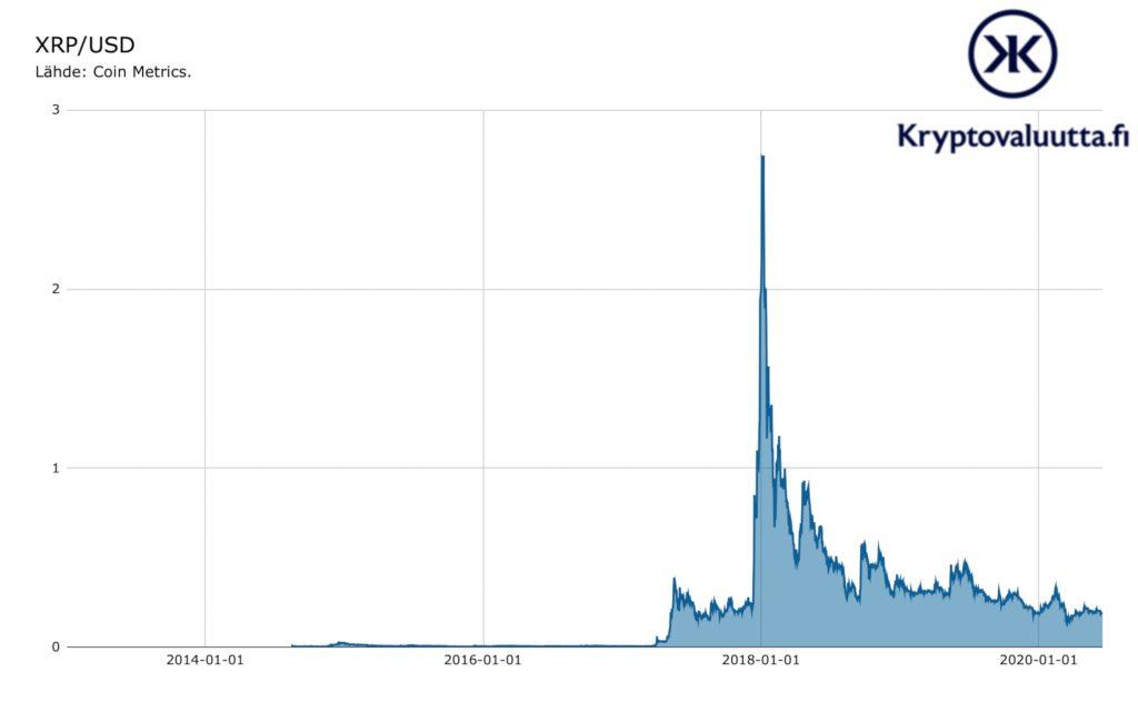 Bitcoin Kurssi Historia / Euron Ja Dollarin Vaihtokurssi ...